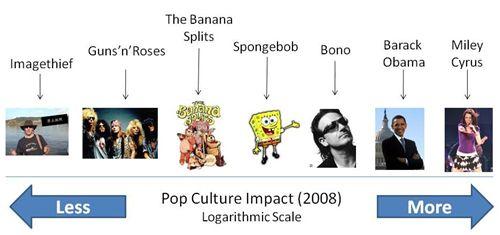 pop-culture-scale